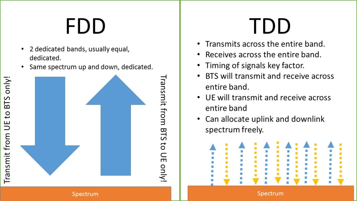 An Overview on TDD and FDD Formats – Smart Tech