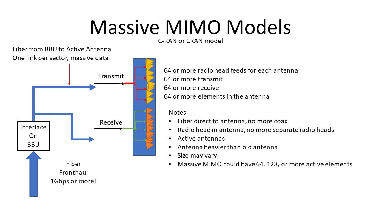 What is massive MIMO?
