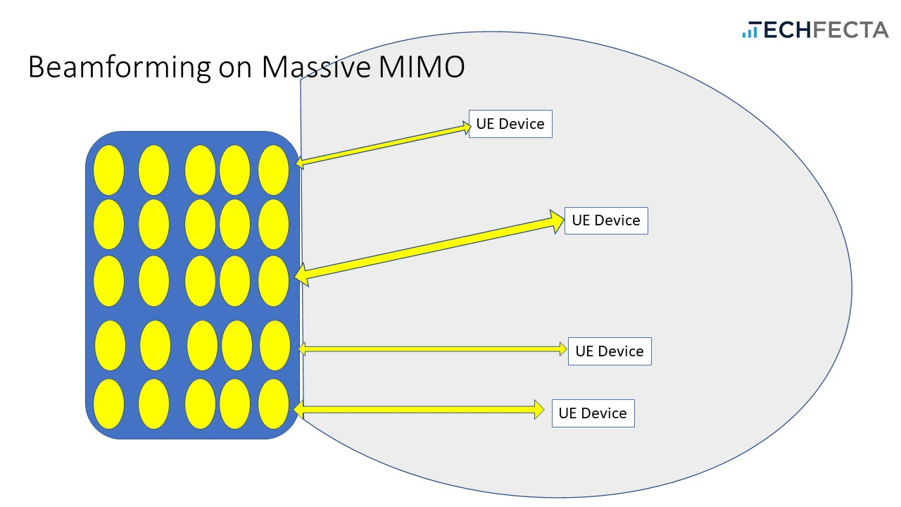 About Massive MIMO Beamforming