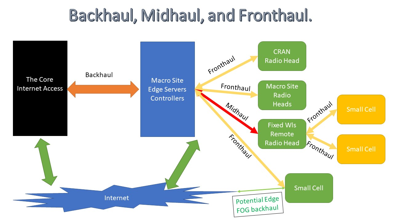 Cell Backhaul and Midhaul and Fronthaul