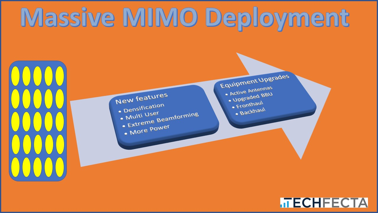 What does Massive MIMO really do? – Smart Tech