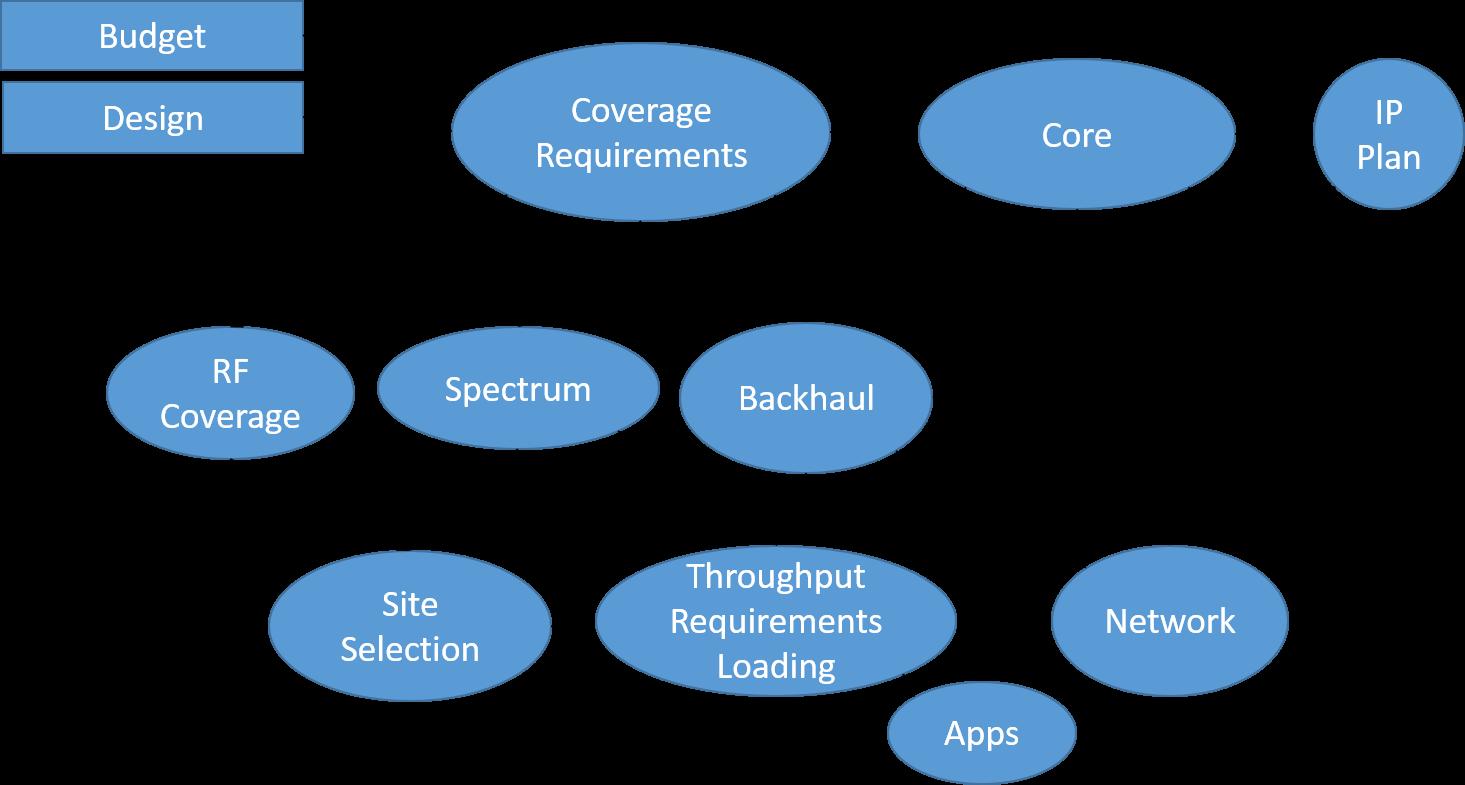 The 5G Spectrum Ecosystem